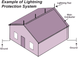 Home Lighting Protection System