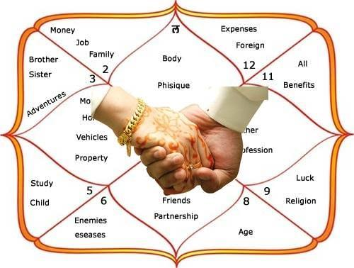 match making astrology sites