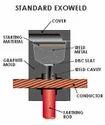 Exothermic Welding - Earthing Rod