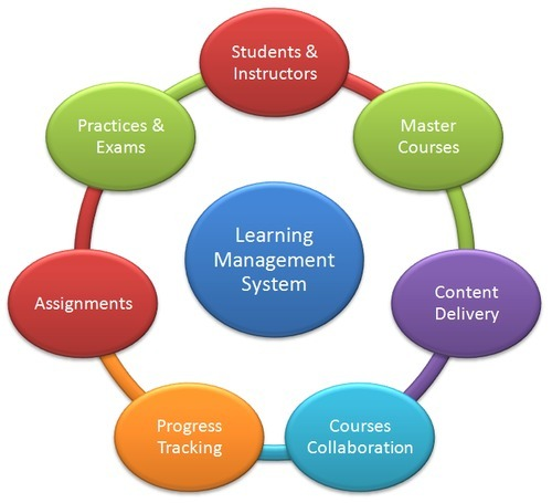 E Learning Management System In Sykes Extension Kolhapur
