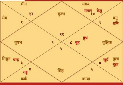 Significance Of Astrology
