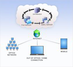 Cloud Computing Connection Services
