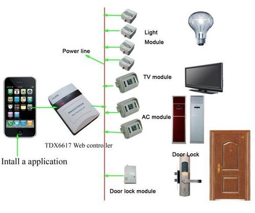 SS TECHNO CARE Android Home Automation System, Ss Wpir, For Domestic
