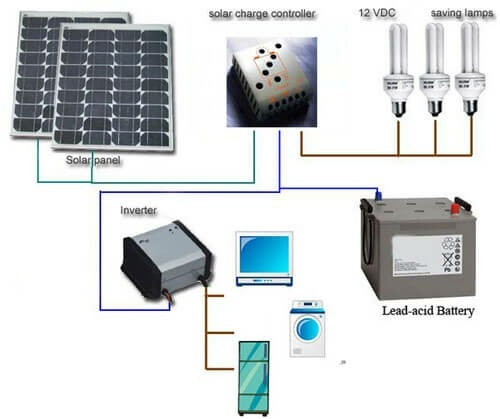 Solar Mini Setup Ups For Home Use Solar Energy Systems