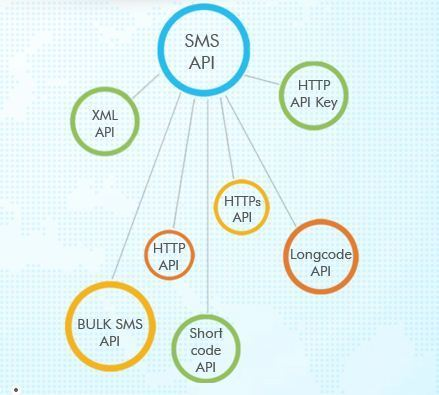 SMS Gateway Hub - Service Provider of SMS Messaging & VAS Services