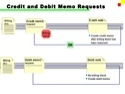 Credit And Debit Memos Data Entry