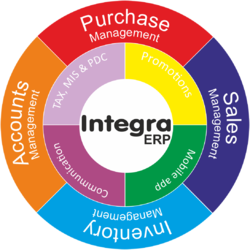 Retail ERP Software