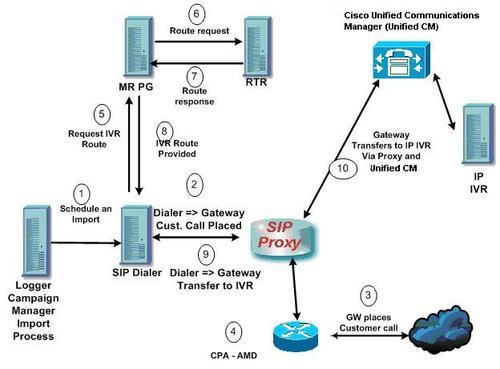 Outbound Ivr Solution In Sector 47 Gurgaon Id 11148754248
