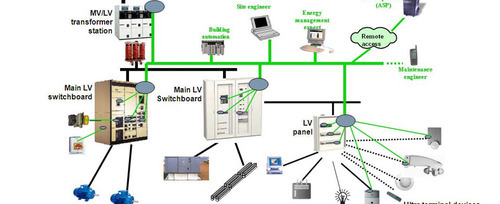 Electrical System Design Consulting Services
