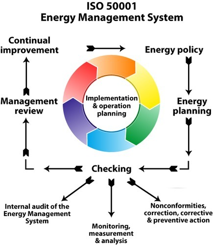 Energy Control System : Energy management system iso  cosmoright