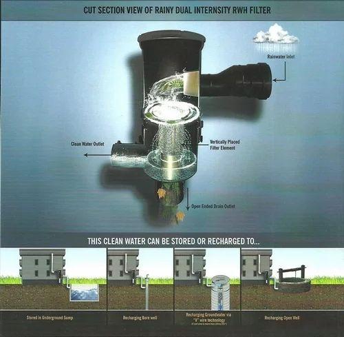 Rainy Rainwater Harvesting Filter At Rs 16550 Piece