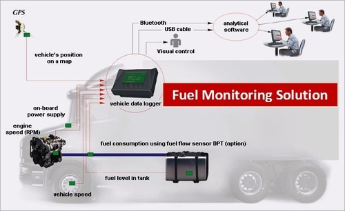 Fuel Monitoring Solution For Industrial Rs 5800 Piece