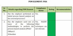 PSM Audit