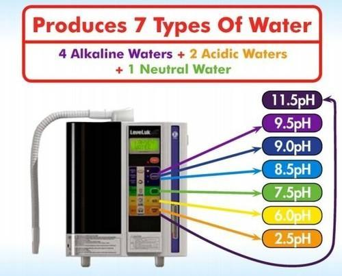 kangen water enagic india