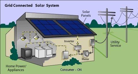 On Grid Solar Pant Installation In Simada Surat Vision