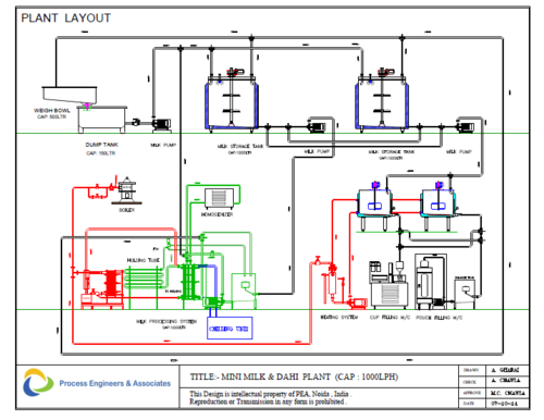 Turnkey Projects Dahi Plant Manufacturer From Noida