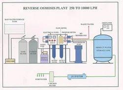 250-10000 LPH Reverse Osmosis Plant