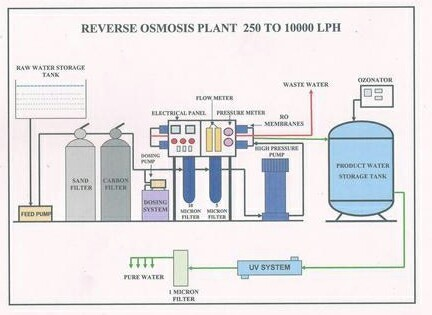 2000lph Reverse Osmosis Plant At Rs 220000 Piece
