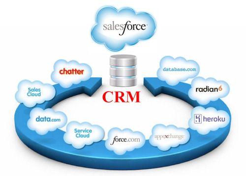 Salesforce CRM Service