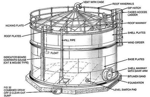 oil storage tank design service