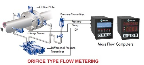 Orifice type flow meter mirrant automation pvt ltd