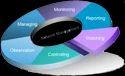 Network Management Service