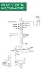 HCl Gas Generation System