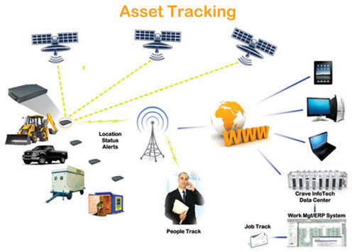 Oem Asset Tracking System Rs 15000 Piece Pro Techs