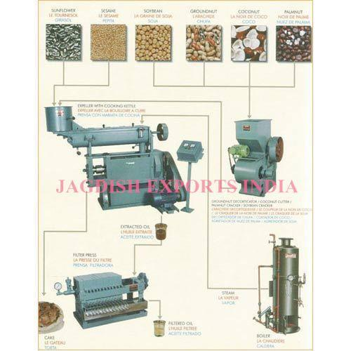 Automatic Oil Plant Machinery Jagdish Exports Unit Of