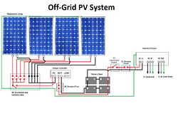 solar photovoltaic systems in nashik, सोलर rv solar panel wiring diagram grid pv system