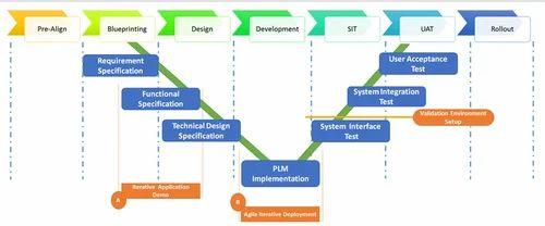 PLM    Hybrid Implementation     Plm    Implementation Services  L T Technology Services  Bengaluru   ID