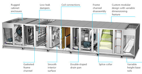 Industrial Air Handling Unit View Specifications
