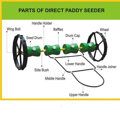 direct paddy seeder and cono weeder manufacturer saasvin diagram of a plant leaf diagram of a plant leaf diagram of a plant leaf diagram of a plant leaf