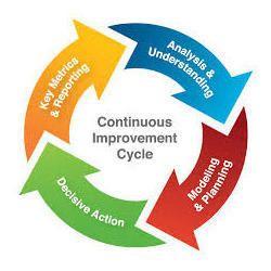 ISO Certification Process Procedure