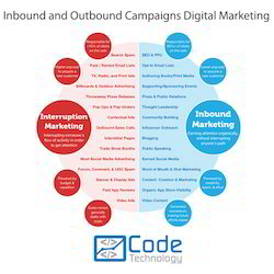 Inbound and Outbound Campaigns Digital Marketing