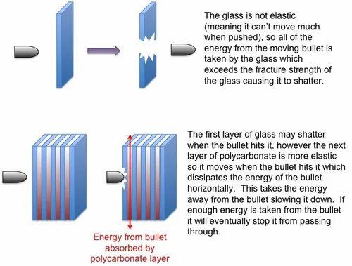 Buy Bullet Proof Glass
