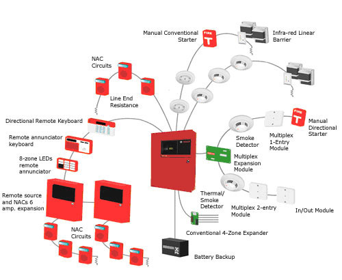 addressable fire alarm system view specifications. Black Bedroom Furniture Sets. Home Design Ideas