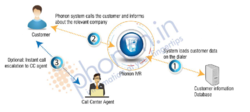 Automated Outbound