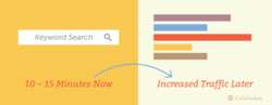 Track of Target Keywords Services