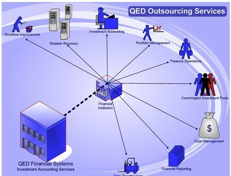 financial systems offshore outsourcing project plan