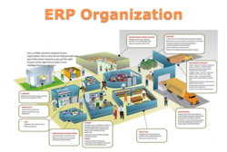 1month Online/Cloud-based ERP Software, For Windows