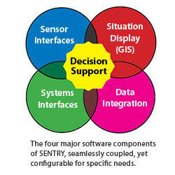 Decision Support Solutions