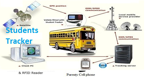 School Bus Tracking Solutions For Car Rs 4500 Piece