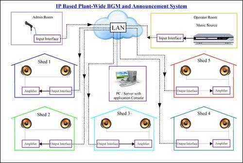 IP Based Plant-Wide BGM and  Announcement System
