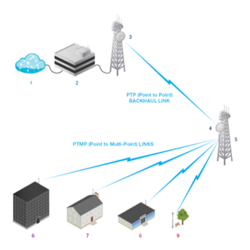 Wireless Link Point Service