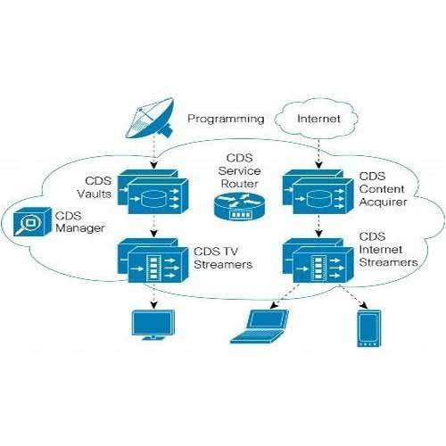 Video Delivery IT Service, IT Services, IT Support Services, इट