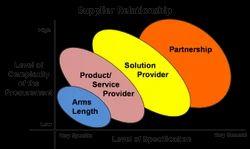 EoS Supplier Relationship Management
