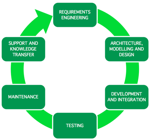 management of a software development project essay Continuous improvement in software development print reference this published: 27th july, 2017 last edited: 27th july, 2017 disclaimer: this essay has been.