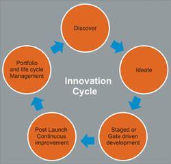 analyzing orgnizational innovation