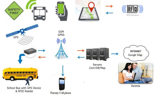 Rfid Student Attendance System Microsafe Infrastructure
